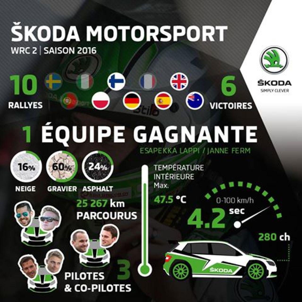 infographie saison 2016_Championnat du Monde WRC 2.jpg