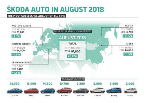 Infographie-SKODA-AUTO-livraisons aout 2018-jpg